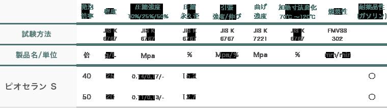 ピオセラン(PO)成形品の特性比較