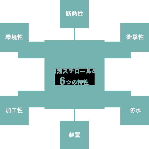 発泡スチロールの6つの特性