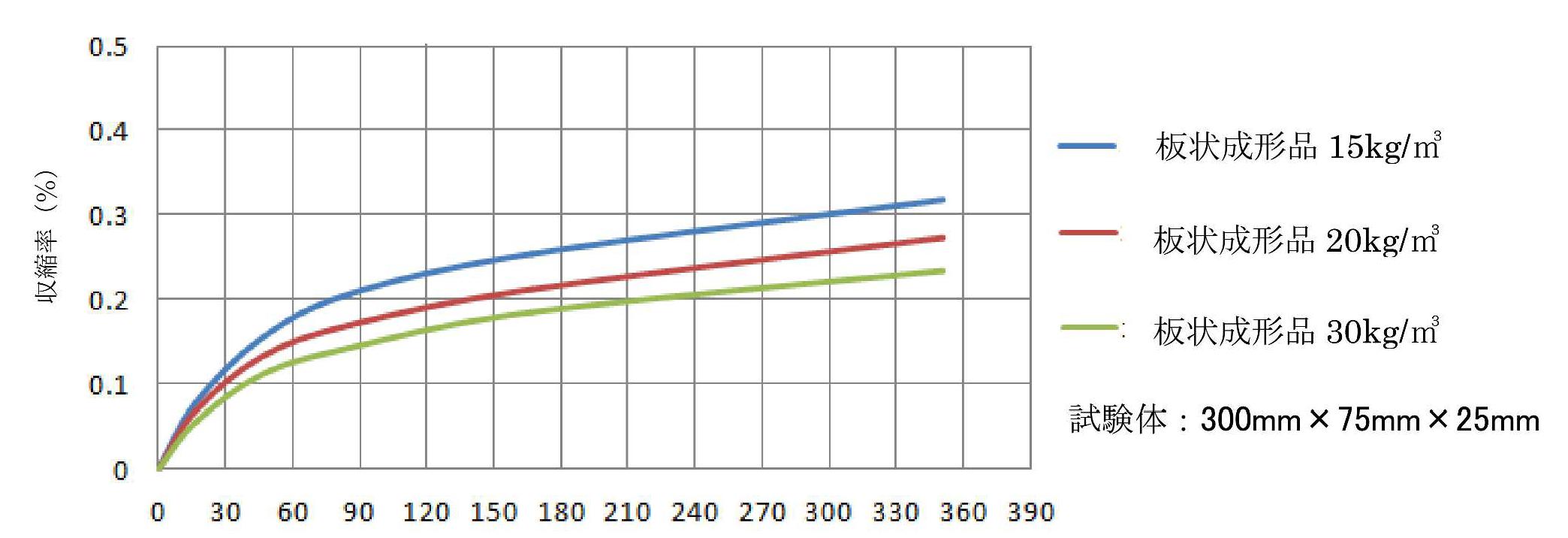 発泡スチロールの長期寸法収縮率