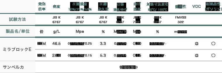 発泡ポリエチレン(EPE)成形品の特性比較