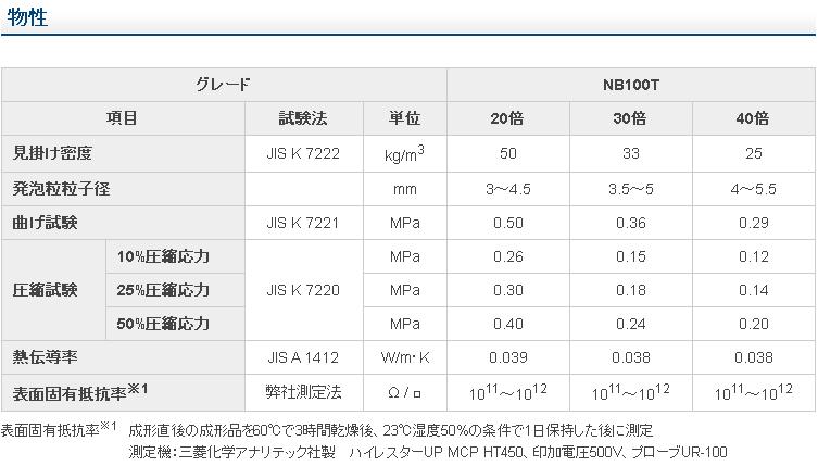 発泡スチロール(EPS)データシート